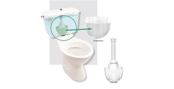 système WC NIAGARA